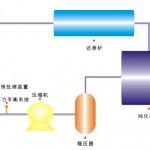 氢气回收利用